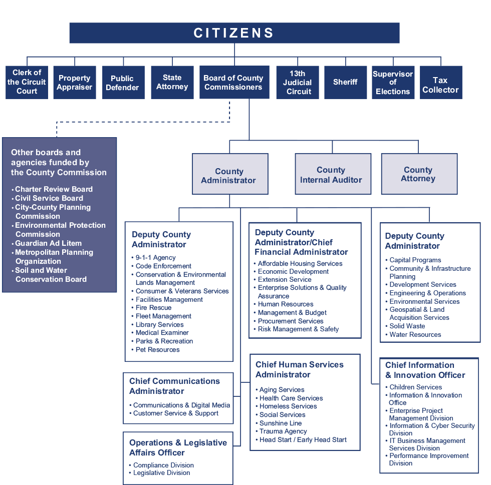 Hillsborough County Organization Chart